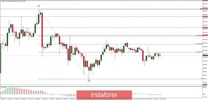 InstaForex Analytics: Technical analysis of BTC/USD for 18/09/2019