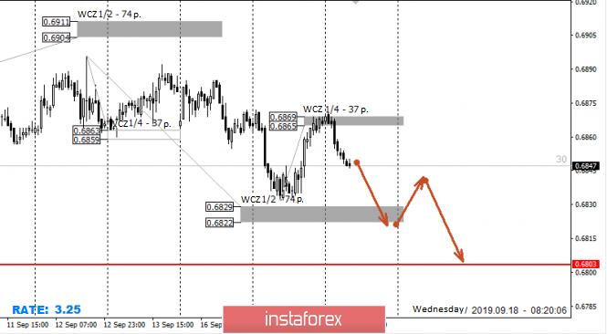 InstaForex Analytics: Control zones AUDUSD 09/18/19