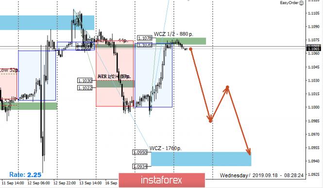 InstaForex Analytics: Control zones for EUR / USD pair on 09/18/19
