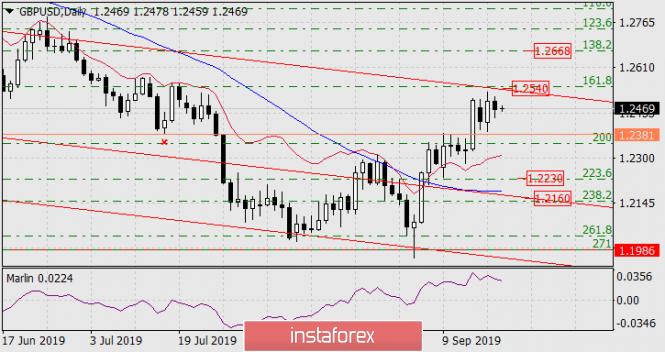 InstaForex Analytics:  Prognoza dla GBP/USD na 19 września 2019 roku