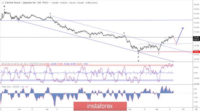 InstaForex Analytics: Analisis Elliot Wave dari GNP/JPY untuk 19 September, 2019