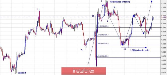 InstaForex Analytics: Plan comercial para el EUR/USD para el 19 de septiembre de 2019