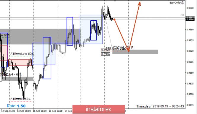 InstaForex Analytics: Zonas de control del par USD/CHF para el 09/19/19