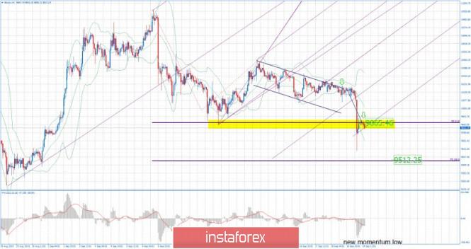 Exchange Rates 19.09.2019 analysis