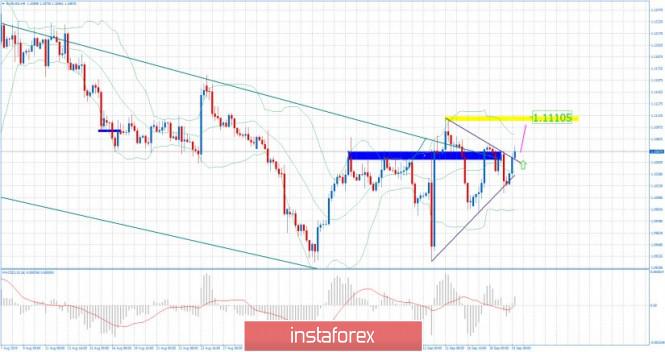 InstaForex Analytics: EUR/USD para el 19 de septiembre de 2019: triángulo simétrico roto al alza