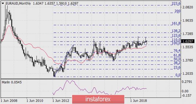 InstaForex Analytics: Долгосрочная перспектива роста EUR/AUD