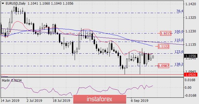 InstaForex Analytics: توقعات زوج اليورو/الدولار ليوم 20 سبتمبر 2019