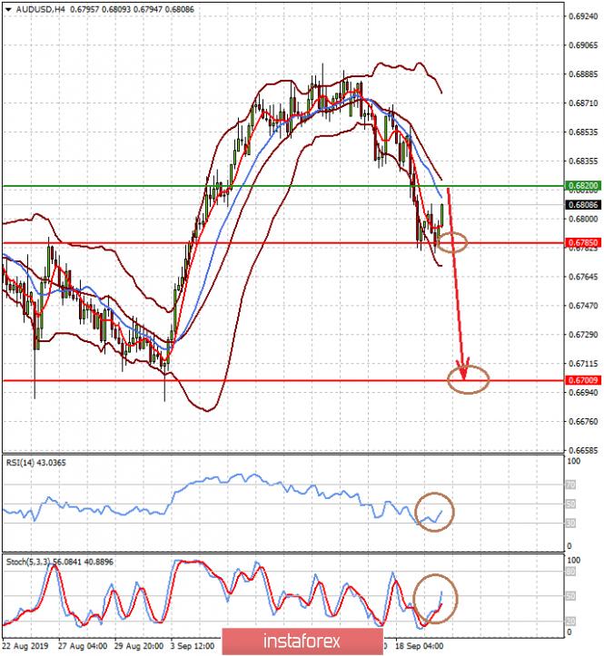InstaForex Analytics: Доллар будет удерживать свои позиции в краткосрочной перспективе (ожидаем снижения пары AUDUSD и возобновление роста пары USDCAD)