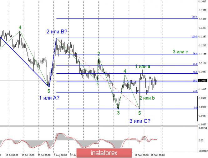 InstaForex Analytics: Анализ EUR/USD и GBP/USD за 20 сентября. Банк Англии ничем не удивил рынки