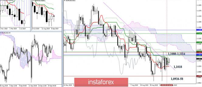 InstaForex Analytics: EUR/USD и GBP/USD 20 сентября – рекомендации технического анализа