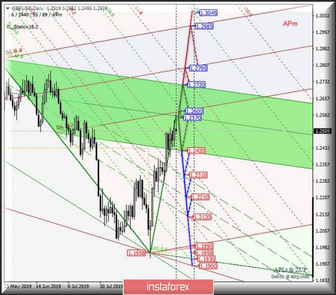 Курс валюты на 20.09.2019 analysis
