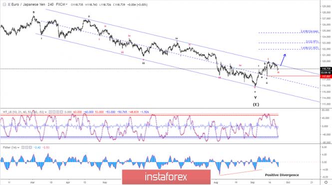 InstaForex Analytics: تحليل موجات إليوت لزوج اليورو/الين ليوم 23 سبتمبر 2019