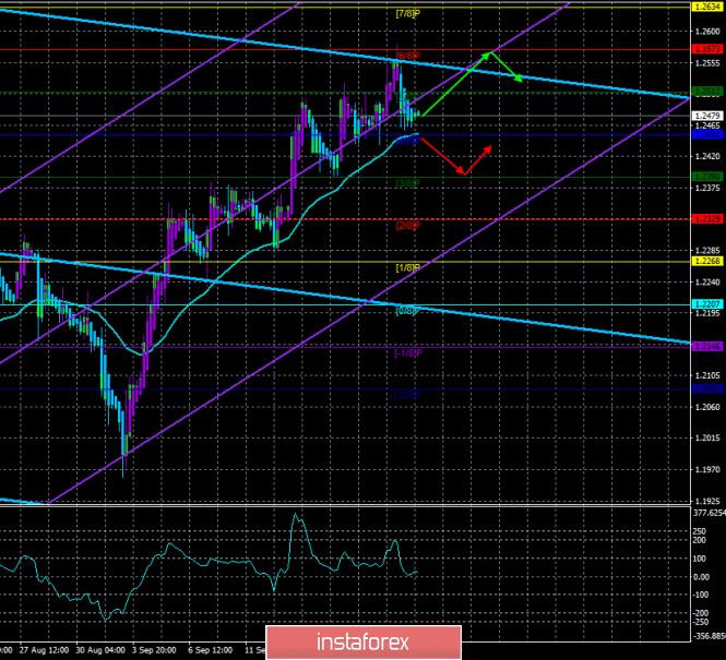 Обзор GBP/USD. 23 сентября. Прогноз по системе «Каналы…