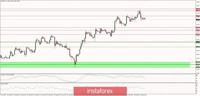 Exchange Rates 23.09.2019 analysis