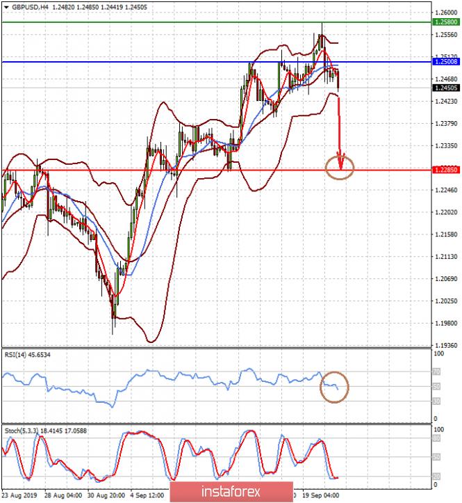 InstaForex Analytics: Не стоит ожидать заметных изменений на валютных рынках в ближайшее время (ожидаем продолжения снижения пары AUDUSD и начала падения пары GBPUSD)