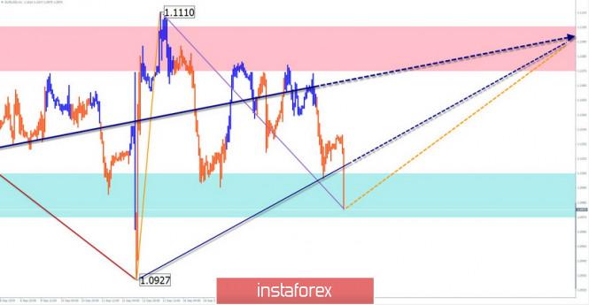 InstaForex Analytics: Прогноз  на 23 сентября. EUR/USD: ожидается конец коррекции, AUD/USD: курс на снижение, но впереди откат