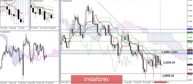 InstaForex Analytics: EUR/USD и GBP/USD 23 сентября – рекомендации технического анализа