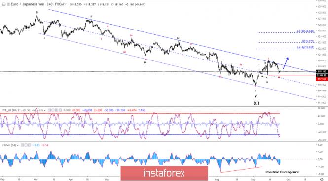 InstaForex Analytics: تحليل موجات إليوت لزوج اليورو/الين ليوم 24 سبتمبر 2019