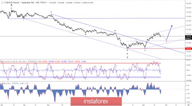 InstaForex Analytics: Анализ на Елиът вълната на GBP/JPY за 24 септември 2019