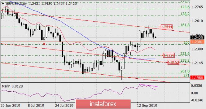 InstaForex Analytics: توقعات زوج الباوند/الدولار ليوم 24 سبتمبر 2019