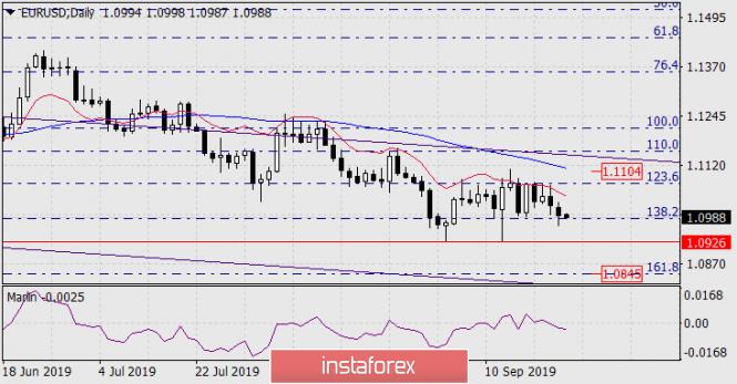 InstaForex Analytics: توقعات زوج اليورو/الدولار ليوم 24 سبتمبر 2019