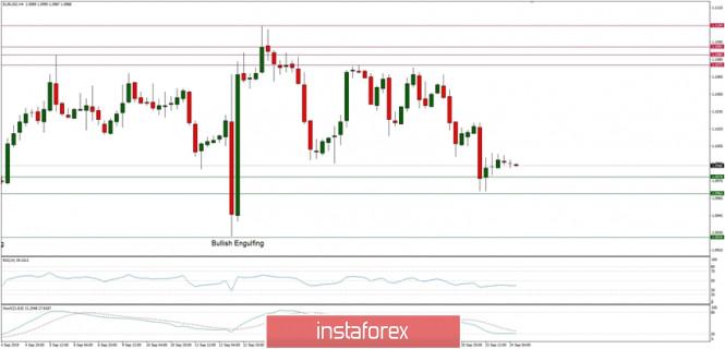 InstaForex Analytics: التحليل الفني لزوج اليورو/الدولار ليوم 24 سبتمبر 2019