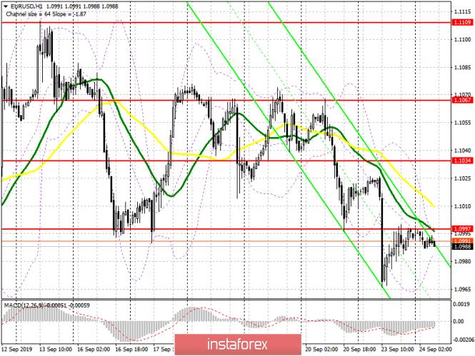 InstaForex Analytics: EUR/USD: план на европейскую сессию 24 сентября. Теперь очередь медведей защищать уровень 1.0997