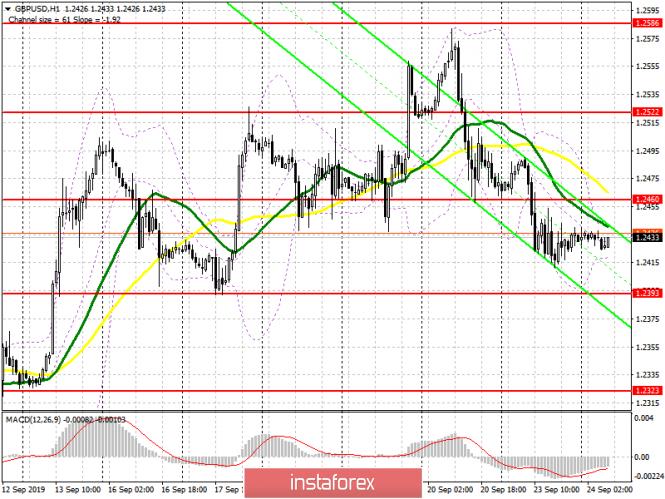 InstaForex Analytics: GBP/USD: план на европейскую сессию 23 сентября. Фунт остается торговаться в канале после вчерашнего снижения на фоне отсутствия ориентиров. Медведи будут стремиться к поддержке 1.2390