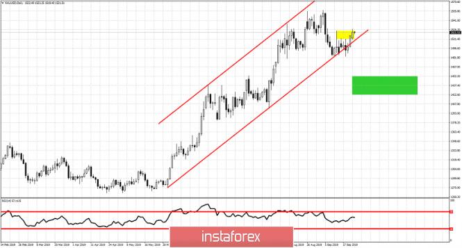 InstaForex Analytics: Kenaikan harga emas mencabar tahap rintangan jangka pendek utama