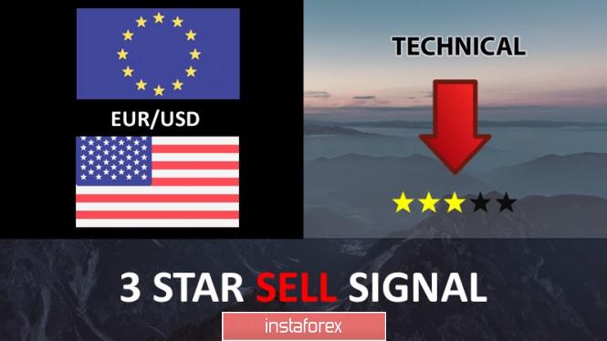 InstaForex Analytics: EUR / USD berhadapan dengan tekanan menurun daripada tahap rintangan,penurunan harga yang lebih besar pada masa akan datang!