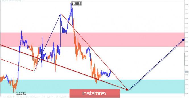 InstaForex Analytics: Упрощенный волновой анализ на 24/09. USD/JPY: коррекция продолжается; GBP/USD: быкам – приготовиться