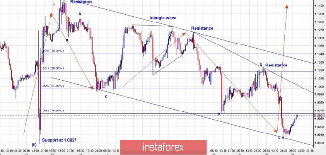 Exchange Rates 26.09.2019 analysis