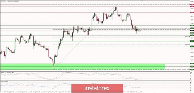 Exchange Rates 27.09.2019 analysis