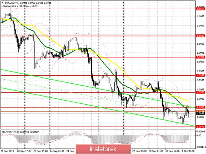 InstaForex Analytics: EUR/USD: plan para la sesión estadounidense del 1 de octubre. El euro se mantuvo firme después de los datos sobre el sector manufacturero y la inflación en la eurozona