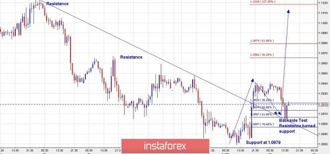 InstaForex Analytics: Plan de trading del EUR/USD para el 2 de octubre de 2019
