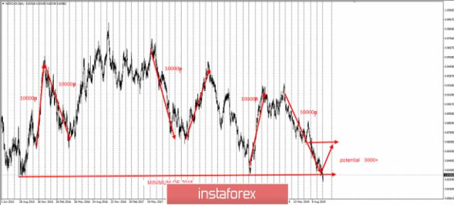 Gagasan trading untuk NZD/CAD
