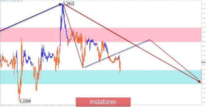 InstaForex Analytics:   08/10 жеңілдетілген толқынды талдау. GBP/USD: төмендеу алдында қайту; USD/CHF: бұқалар дайын