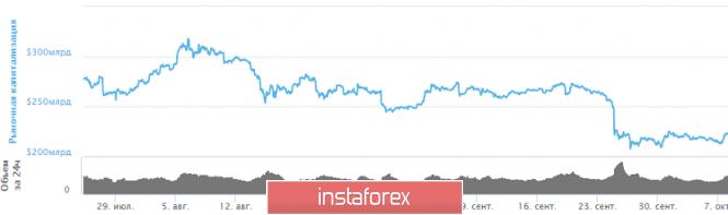 Курс валюты на 08.10.2019 analysis