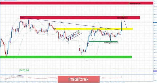 Exchange Rates 09.10.2019 analysis