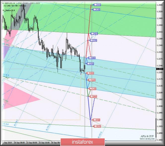 Курс валюты на 09.10.2019 analysis