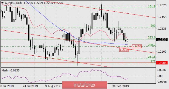 InstaForex Analytics: Prognose für den 10. Oktober 2019 GBP/USD