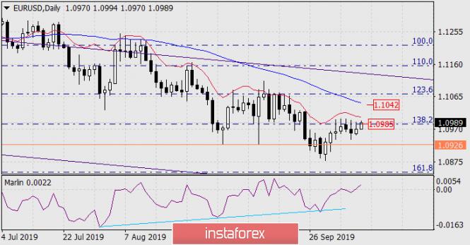 InstaForex Analytics: Prognose für den 10. Oktober 2019 EUR/USD