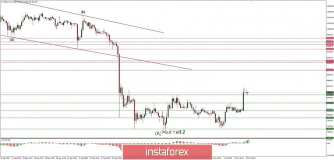 Exchange Rates 10.10.2019 analysis