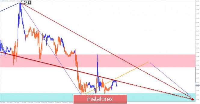 InstaForex Analytics: Vereinfachte Wellenanalyse für den 10. Oktober. GBP/USD: der Seitwärtstrend setzt sich fort. USD/JPY: die Bären erwarten