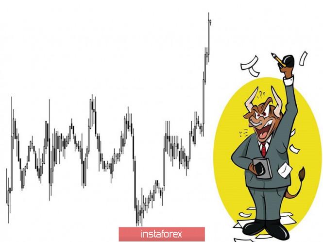 InstaForex Analytics: Recomendações de negociação para o par de moedas EUR / USD - colocação de ordens de negociação (10 de outubro)