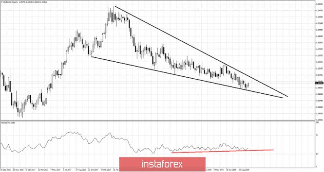 InstaForex Analytics:  یورو / یو ایس ڈی اہم قلیل مدتی ریزسٹنس کو 1030۔1 کے لیول پر چینل کر رہا ہے اور جلد ہی 1130۔1 کا لیول ٹیسٹ ہو سکتا ہے