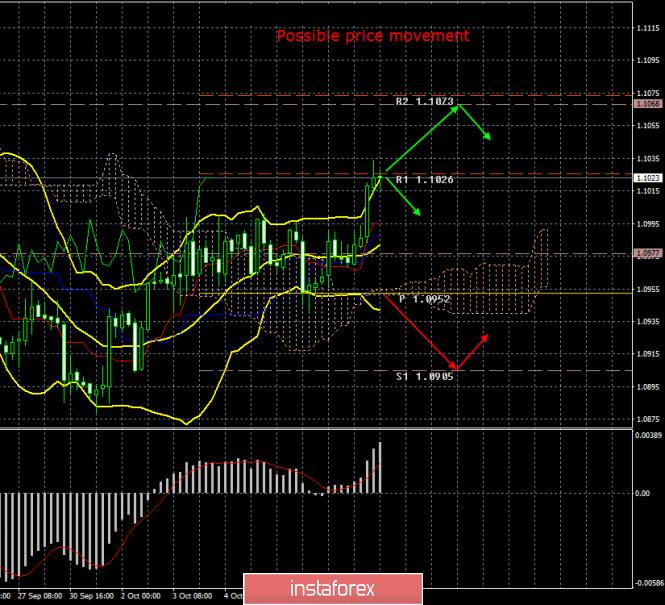 InstaForex Analytics: EUR/USD. 10. октомври. Резултати за деня. Луис де Гуиндос: ЕЦБ може да намали допълнително лихвите