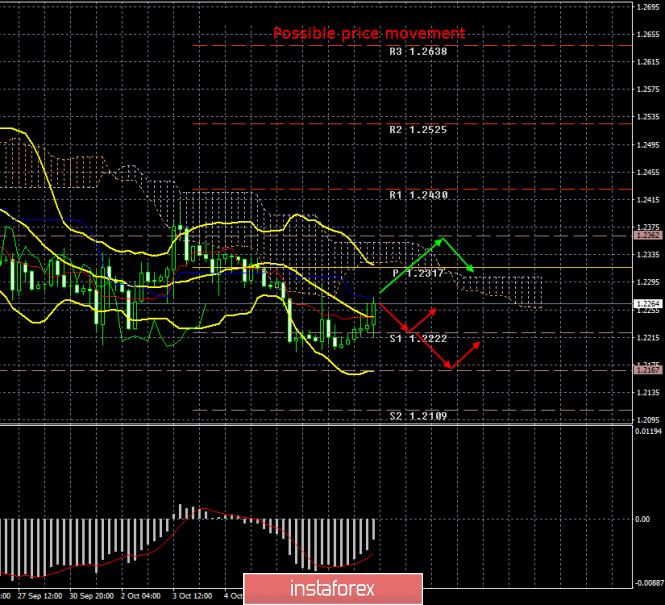 InstaForex Analytics: GBP/USD. 10. октомври. Резултатите от деня. Провалени макроикономически данни във Великобритания и търговците ги игнорират