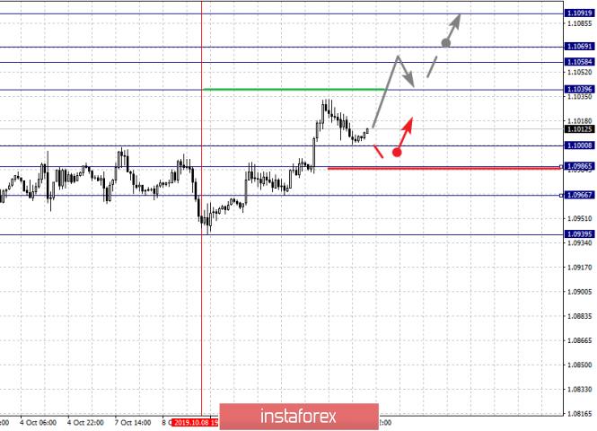 InstaForex Analytics:  Analiza fraktalna głównych par walutowych na 11 października