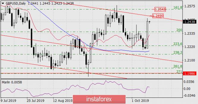 InstaForex Analytics: Prognose für den 11. Oktober 2019 GBP/USD